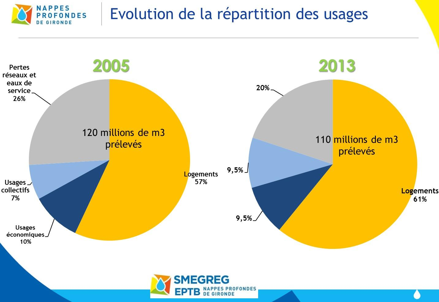 Repartition usages